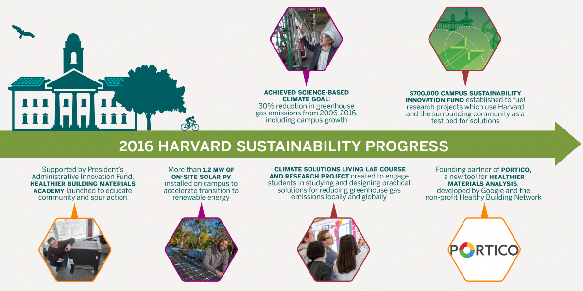 Harvards 2016 sustainability report sustainability at harvard in 2016 we also continued to expand our work to enhance health and well being in the built environment research conducted by our faculty clearly shows malvernweather Images