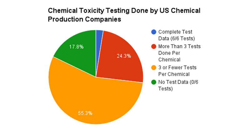 Tests evaluate chemicals for six important areas: acute toxicity; chronic toxicity; developmental/reproductive toxicity; mutagenicity; ecotoxicity and environmental fate. There is limited data on the health and environmental impact of the majority of chemicals produced. Source: EPA