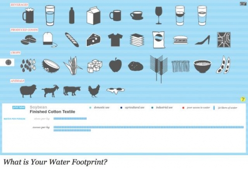 What Is Your Water Footprint Sustainability At Harvard